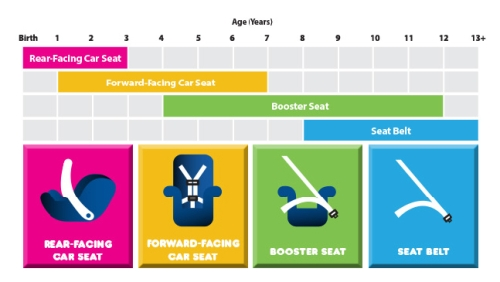 Chart showing which seat is right for each age