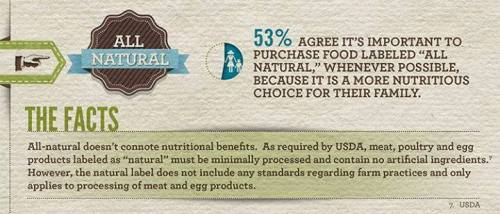 "Factoids about ""natural"" product label"