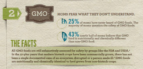 Factoid on GMOs