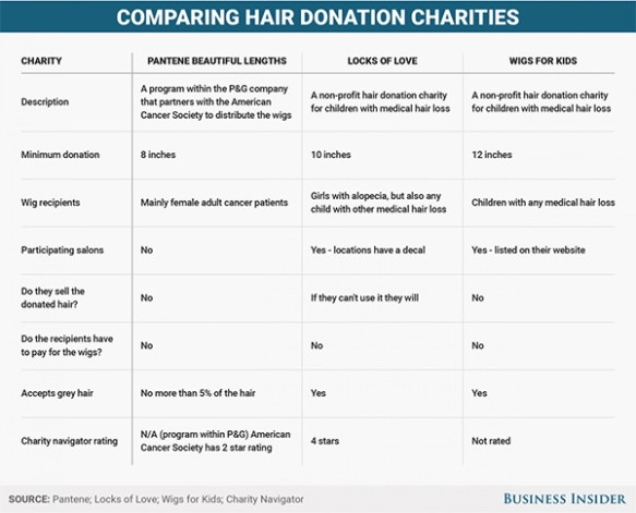 comparing hair donation charities
